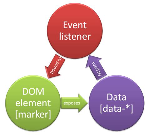 javascript tutorial event listener contextual event binding with html 5 data attributes