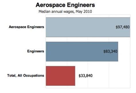 designing tomorrow s airplanes with an aerospace engineer