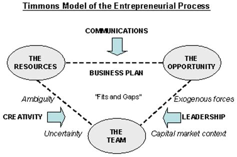 the opportunity analysis canvas for student entrepreneurs books understanding entrepreneurship startup owl