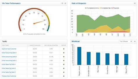workflow dashboard announcing the workflow dashboard beta program
