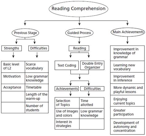 Entry Organizer by Improving Eleventh Graders Reading Comprehension Through