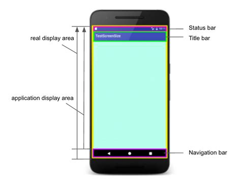 android screen sizes android スクリーンサイズを取得する nyanのアプリ開発