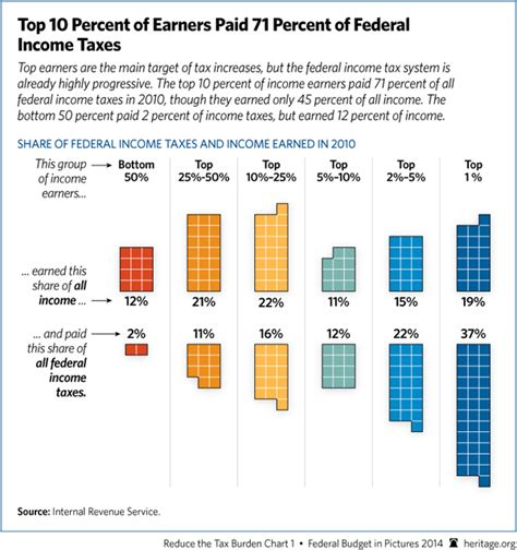 Https Fileit Tax Mba by States Consider Increasing Taxes For The Poor And Cutting