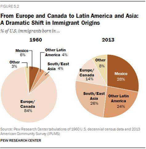 modern immigration wave brings 59 million to u.s. | pew
