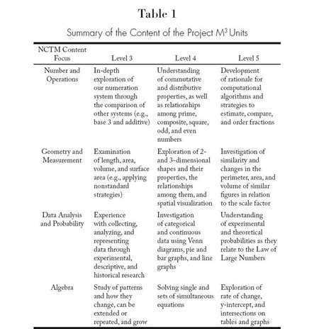 prufrock analysis worksheet key mentoring worksheets lesupercoin printables worksheets