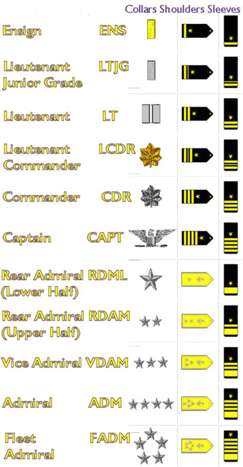 navy seal ratings related keywords suggestions for navy ranks us