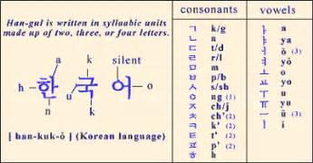 annyeonghaseyo kamsahaminda learn korean is