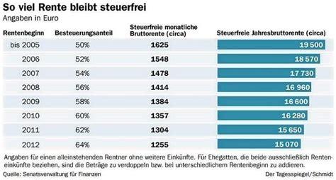 steuererklärung 2013 wann abgeben rentenbesteuerung wann m 252 ssen rentner eine