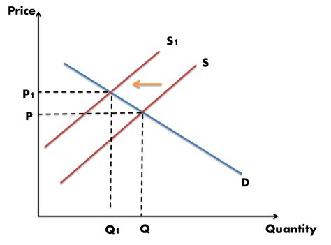 4 colors that decrease the value of your home simplemost microeconomics individual assigment microeconomics in