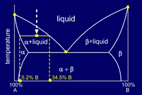 tie lines phase diagram tie lines and the lever rule
