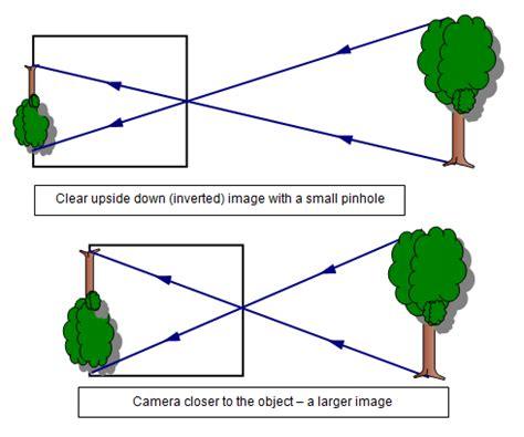 pinhole camera diagram images