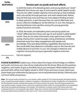 Computers In 2020 Essay by Findings Technology And Human Potential In 2020 Pew Research Center