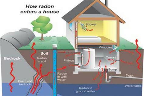 radon in house radon spradling home inspections
