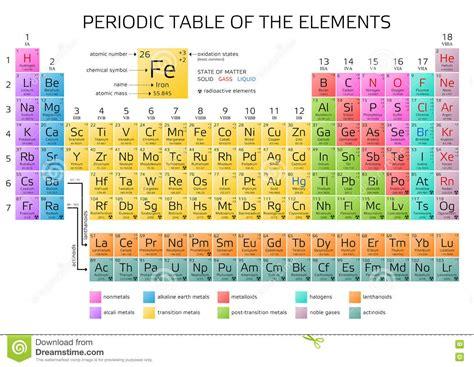 tavola degli elementi di mendeleev tavola periodica degli elementi s di mendeleev con i