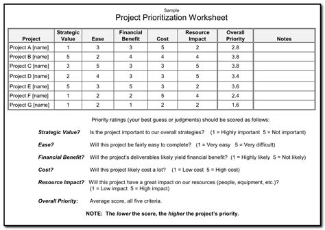 go too many projects prioritize them worth sharing