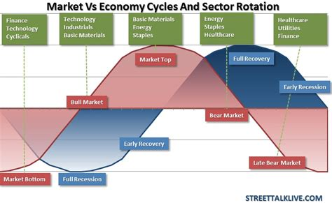 cyclical pattern in history the laws of economic cycles and sector rotation say it s
