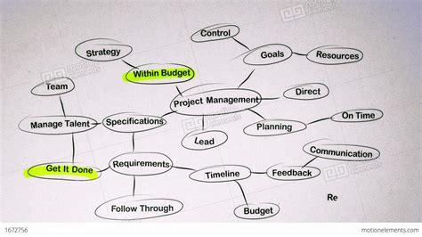 Brain Management project management brainstorming mind map