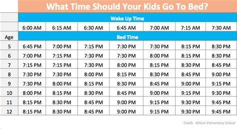 how many times should you go to the bathroom this chart shows you when you should put your kids to bed
