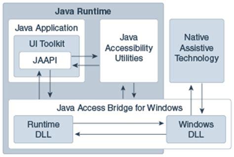 Java Architect Description by Java Access Bridge Architecture