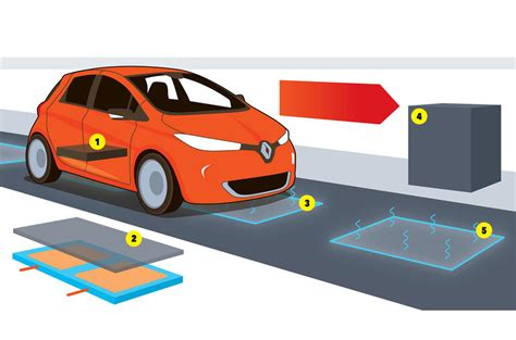 electromagnetic induction vehicles the road that charges your electric car autocar