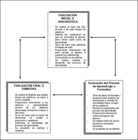 resultado de evaluacion de asenso a segundo nivel resultado de evaluacion docente de ascenso de nivel 2015