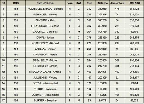 Calendrier 6 Heures Course Pied 6 Jours De 224 Privas R 233 Sultats Marche 72h Scratch