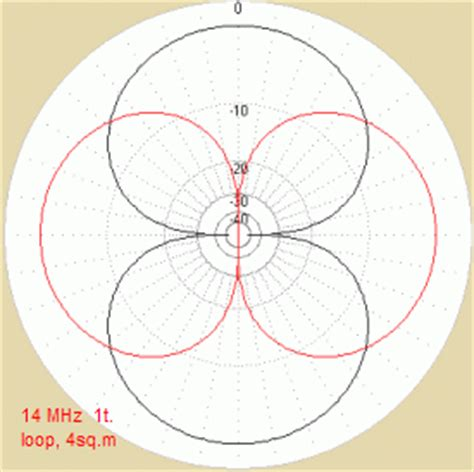 radiation pattern shape wideband active small magnetic loop antenna
