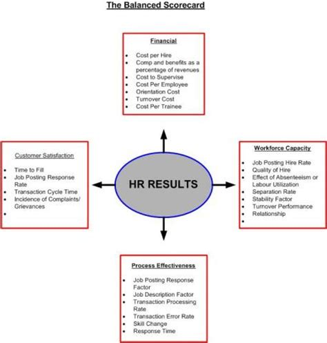 pin balanced scorecard template on pinterest