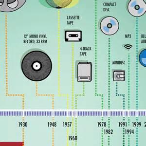audio format timeline nicholas restivo