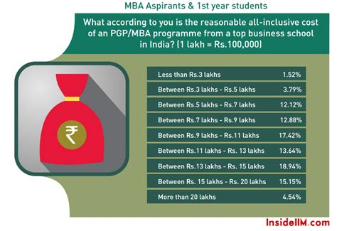What An Mba Aspirant Should by Most Preferred Work Cities Loan Statistics Cost Of An