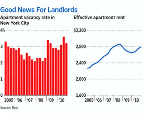 Apartment Vacancy Rate New York City Apartment Vacancies Fall Rents Rise Metropolis Wsj