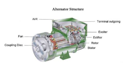 kirloskar alternator wiring diagram wiring diagram with