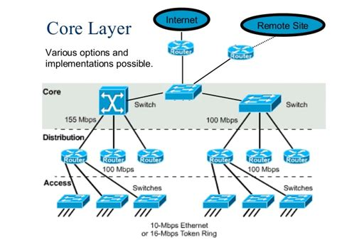 network design cas network design overview