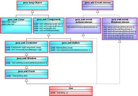 java swing class hierarchy diagram java swing image collections how to guide and