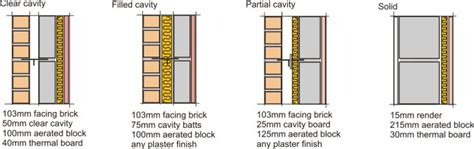 Sip Panel Homes by Evolution Of Building Elements