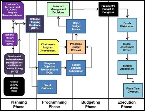 budget process flowchart budgeting process flowchart flowchart in word