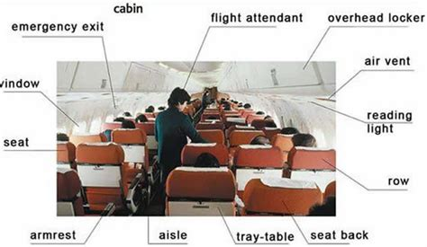 this is the interior of the inside part to the zoos i aeroplane inside outside parts vocabulary