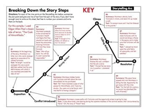 the cask of amontillado plot diagram answers storytelling arc free handout to use with any story