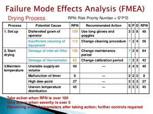 pharmaceutical risk assessment template quality risk management application of fmea