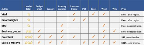 The Best Marketing Plan Templates in Excel and Word