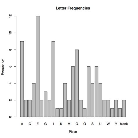scrabble letter frequency r a barplot with known frequencies stack overflow
