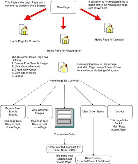 diagram manager diagrams