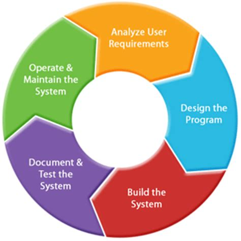 application design life cycle what methodologies are used for commercial software