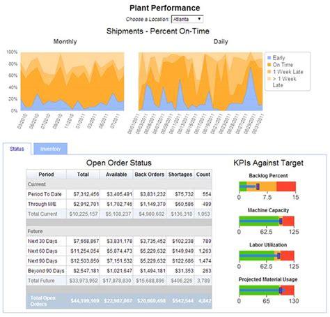 10 best enterprise dashboards butler analytics