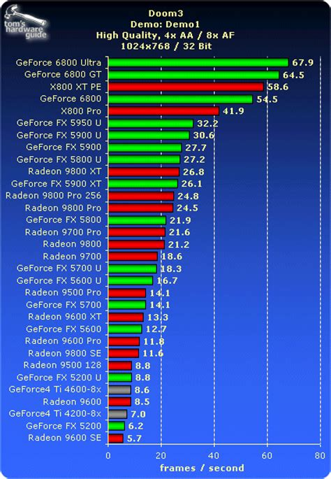 graphics card bench marks benchmark results thg graphics card buyer s guide