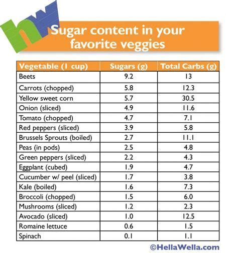 carbohydrates 100 grams 17 best images about sugar in vegetables chart on