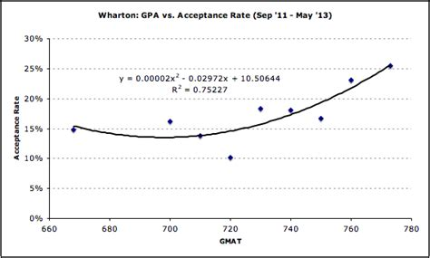 Average Wharton Mba Debt by Acceptance Rate By Gmat For Wharton Mba Data Guru