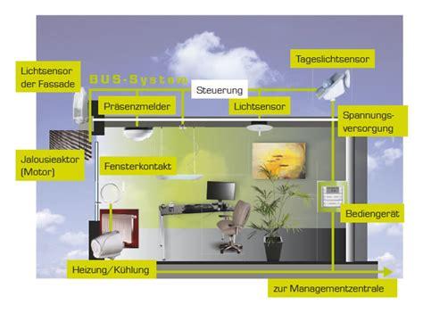 Hausautomatisierung Vergleich by Funk Und Kabel L 246 Sungen Im Vergleich Intelligent