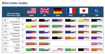 electrical wiring colors international color codes te wire cable thermocouple