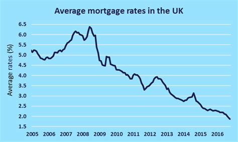 average mortgage for a 2 bedroom house average mortgage for a 2 bedroom house 28 images uk bubble uk economy average size
